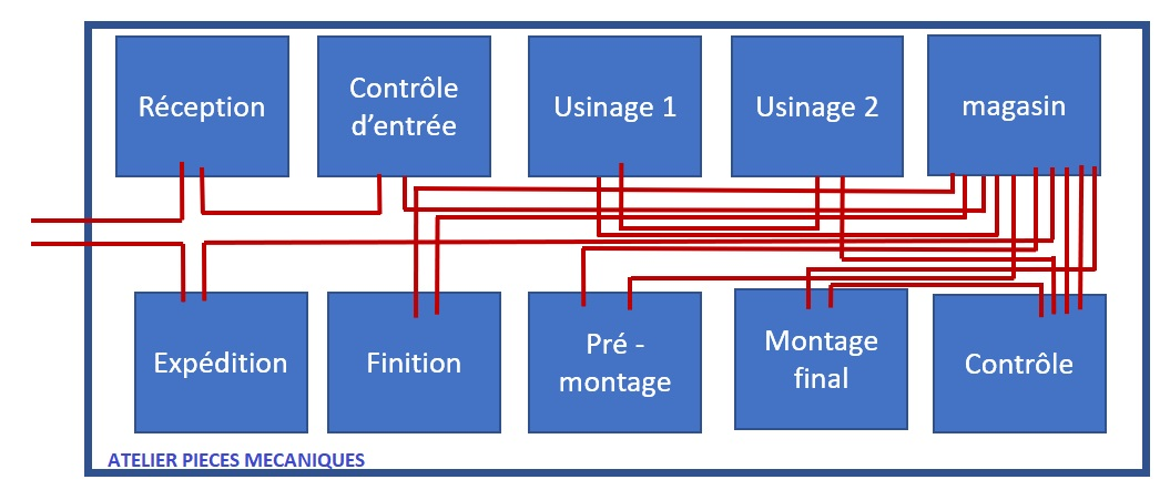 Le diagramme spaghetti lean, comment ça marche?