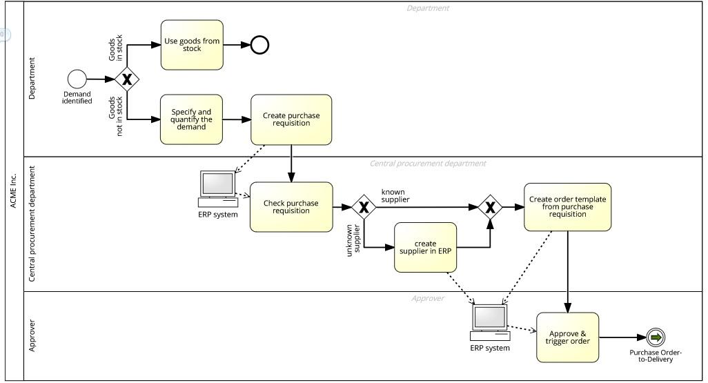 Analyse de processus, comment faire?