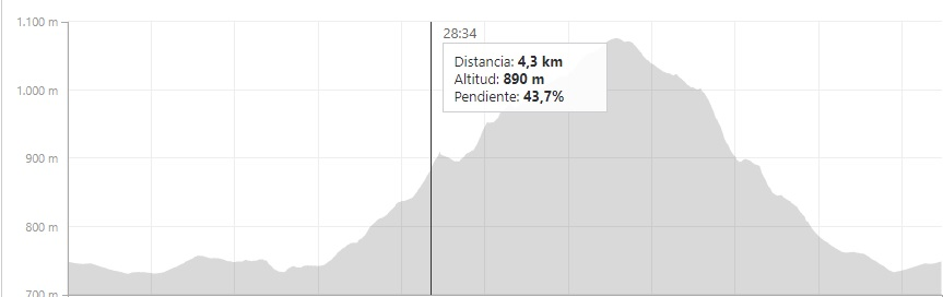 Como puedes apreciar, en el kilometro 4,3 la altitud es de 890 metros y la pendiente a subir es del 43,7 %