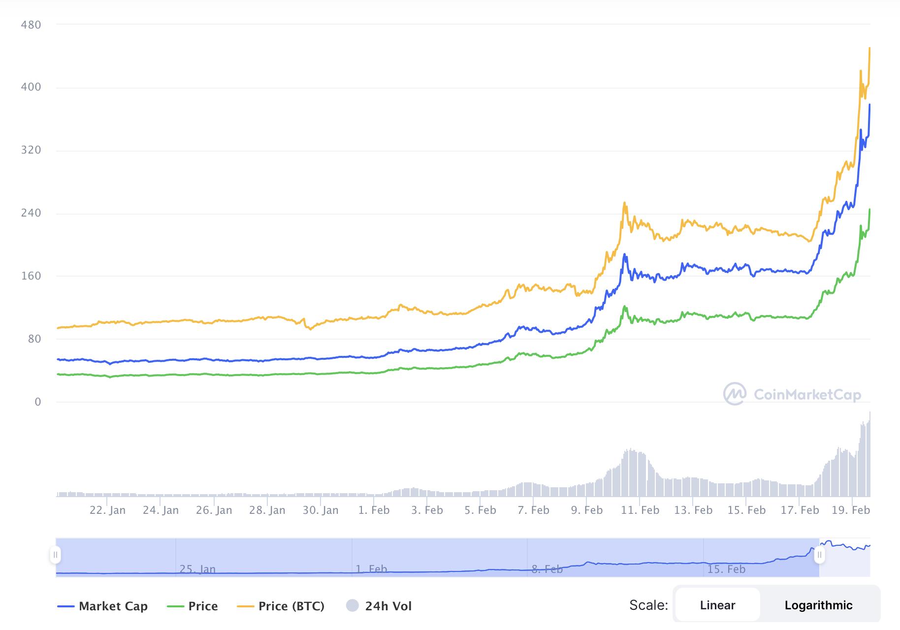 2. Über 600 % mit einer Kryptowährung in einem Monat!