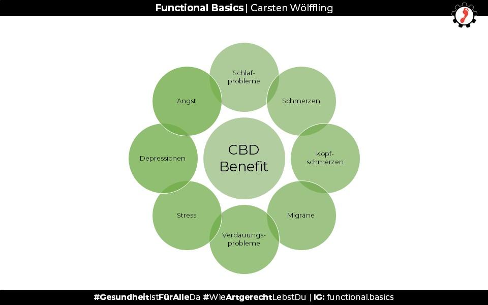 Warum ist CBD gesund?