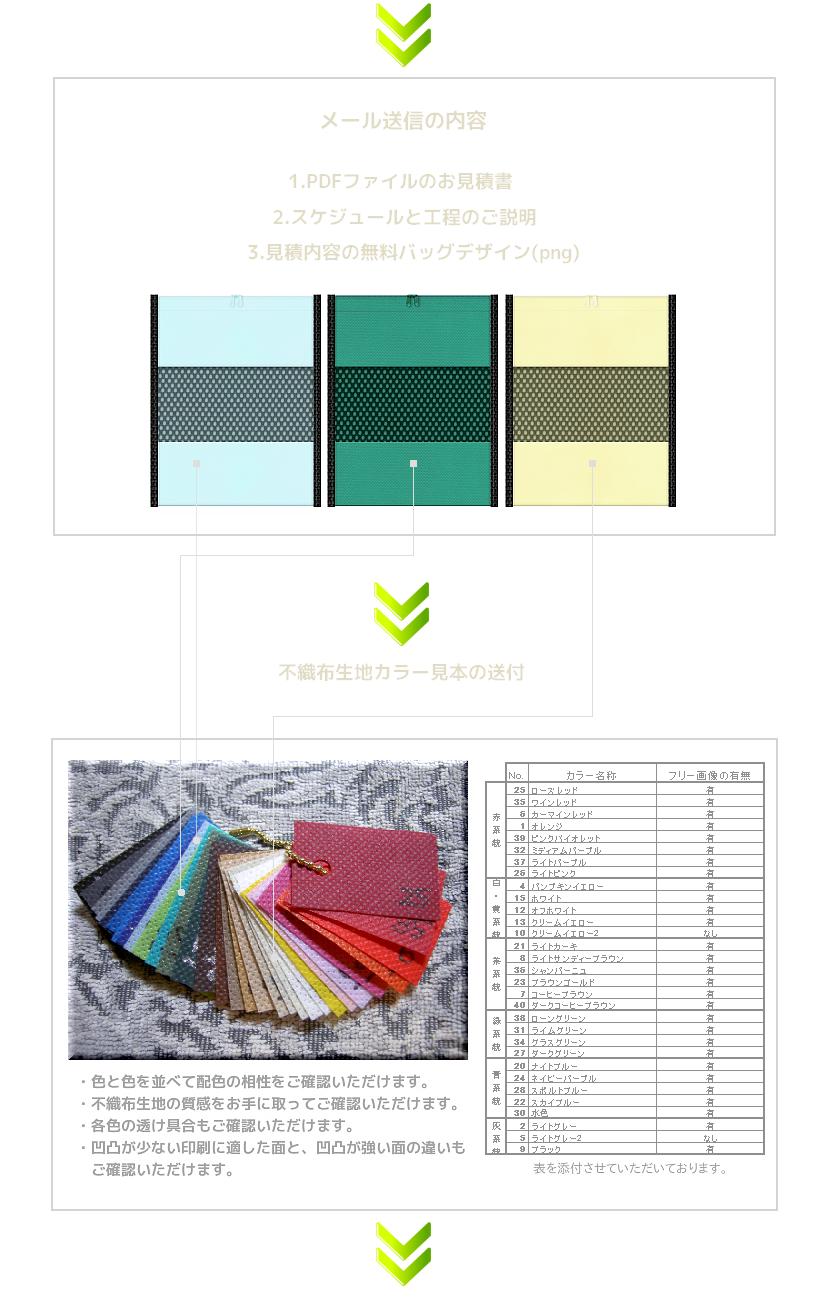 1.デザインとセットで不織布バッグのお見積書を送信。2.不織布カラー見本を送付させていただきます。