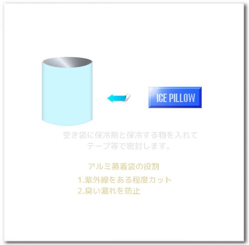 広幅のテープで密封するのが重要です。