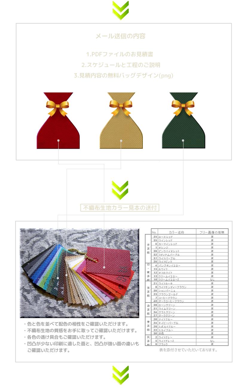 1.デザインとセットで不織布巾着袋のお見積書をご提示。2.不織布カラー見本を送付。3.デザインと照合