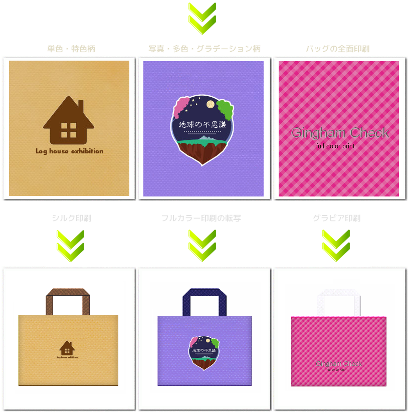 不織布バッグの印刷:シルク印刷・フルカラー転写・グラビア印刷の3種類からお選びいただけます。