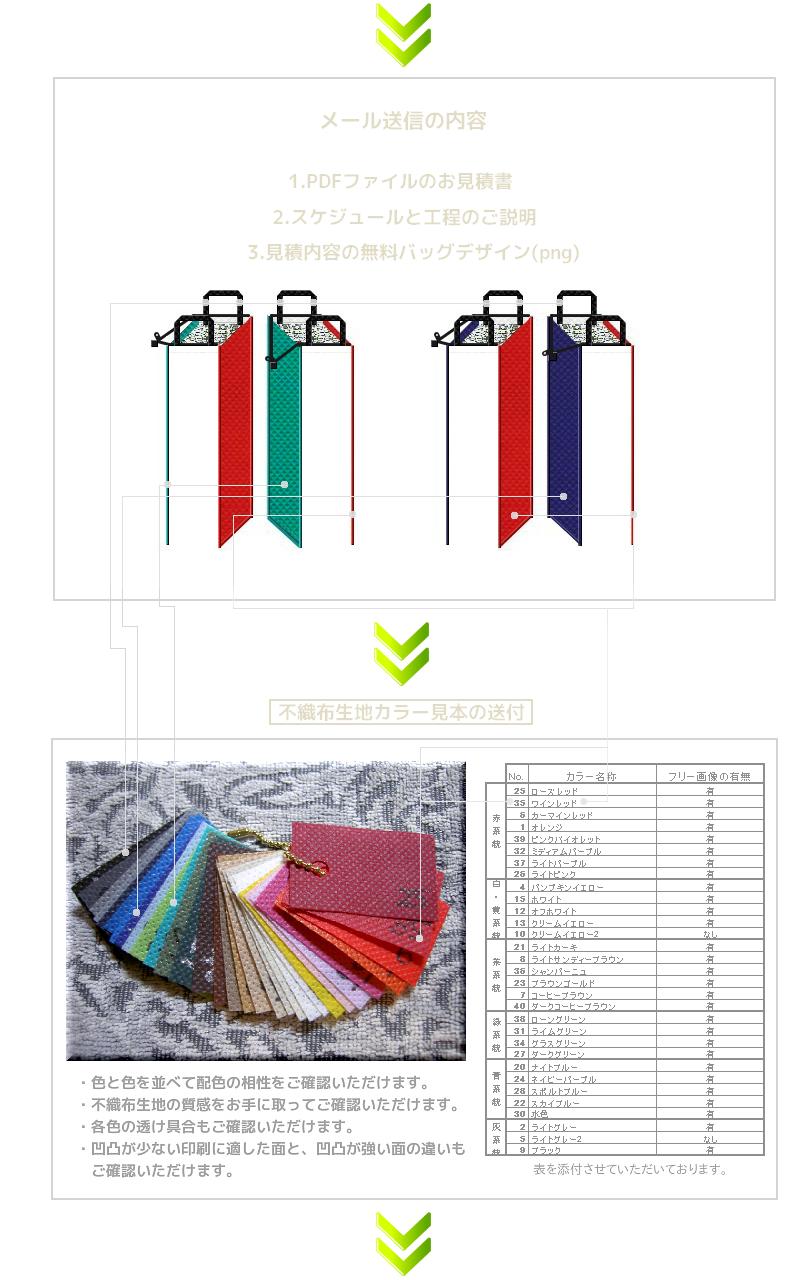 1.デザインとセットで不織布保冷バッグのお見積書をご提示。2.不織布カラー見本とデザインをご照合いただけます。