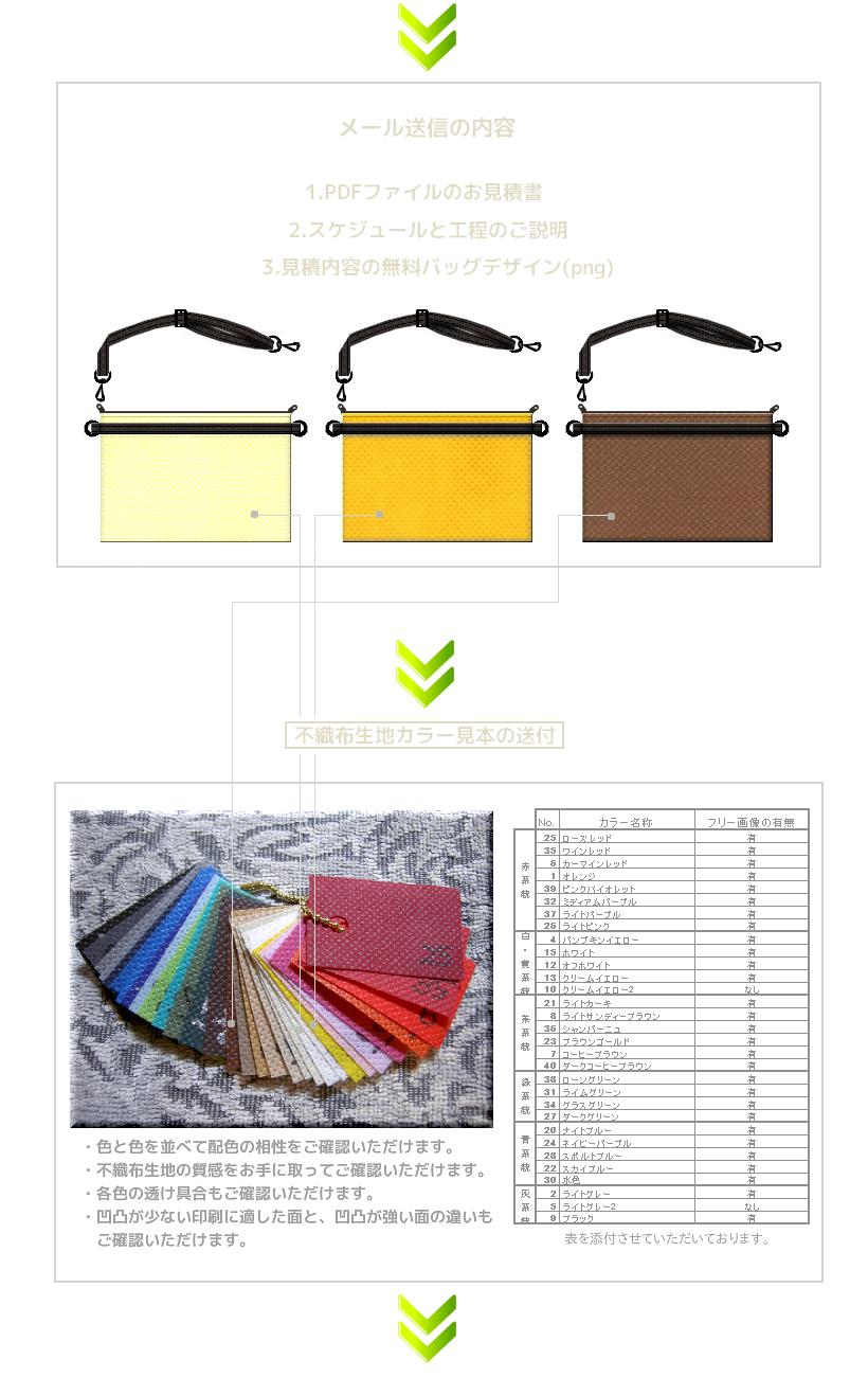 不織布バッグの見積もりとサンプル送付の流れ:1.デザインとセットで見積書を送信 2.不織布カラーカットサンプルを送付 3.デザインと不織布カラーカットサンプルの照合