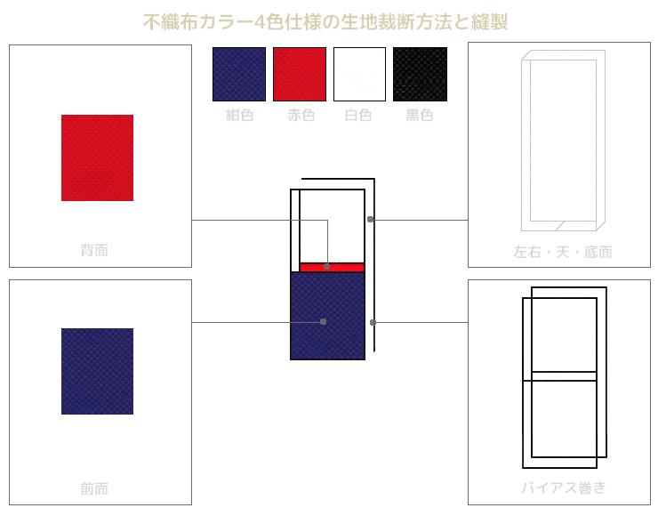不織布メッセンジャーバッグの不織布カラー4色仕様の生地裁断方法と縫製