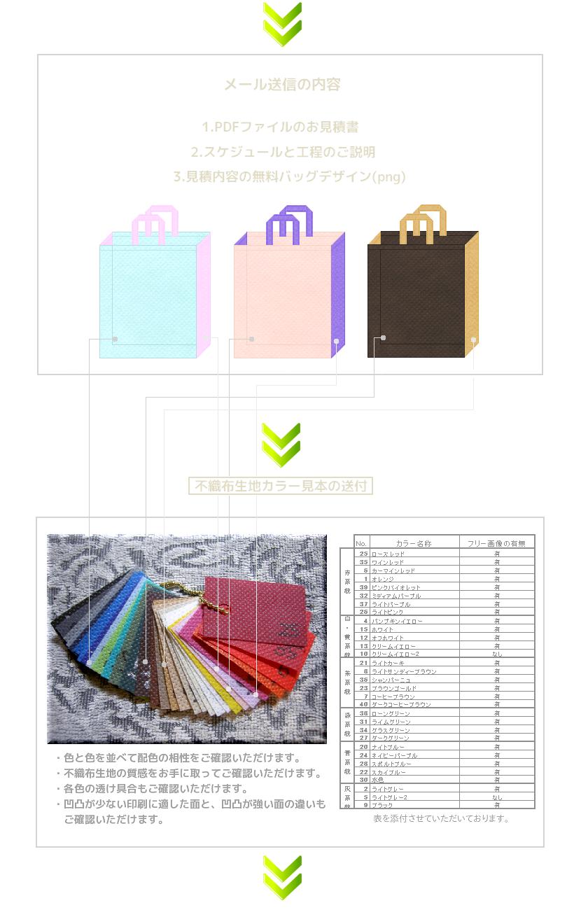 1.デザインとセットで不織布トートバッグのお見積書をご提示。2.不織布カラー見本を送付。3.デザインとご照合下さい。