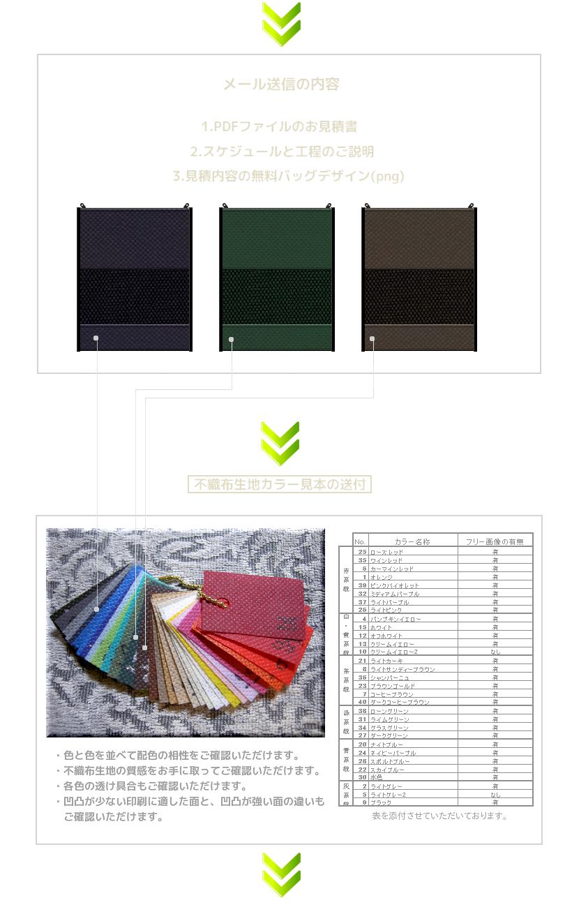 1.デザインとセットでメッシュバッグのお見積書をご提示。2.不織布カラー見本とメッシュカット見本を送付。3.デザインとご照合