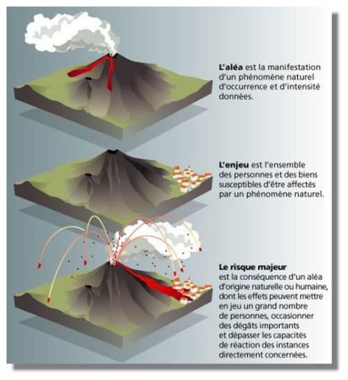 Résumé de l'aléa, de l'enjeu et du risque volcanique. Source: http://www.futura-sciences.com/fr/doc/t/volcanologie-1/d/le-volcanisme-de-a-a-z_462/c3/221/p2/
