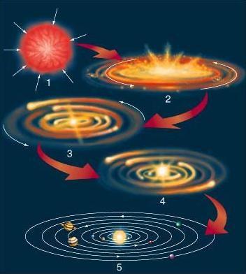 Les principales étapes de la formation du système solaire. Source: