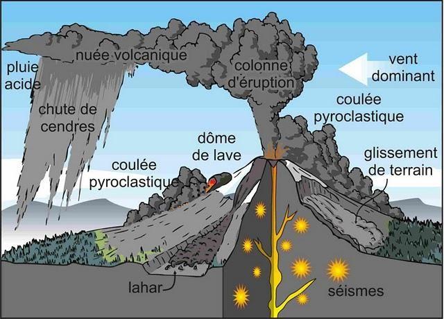 Schéma détaillant une éruption explosive et le dépôt d'une nuée ardente.