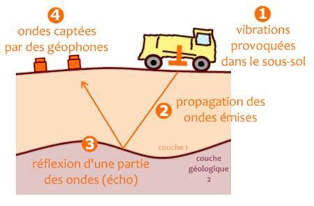 Un séisme artificiel est créé grâce à un camion vibreur (ou des explosifs) pour créer des ondes sismiques qui aideront à comprendre la structure interne des plaques.