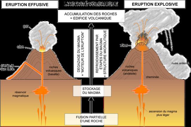 Schéma-bilan des deux types d'éruptions volcaniques. Cliquer sur l'image pour l'agrandir.