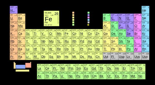 Tableau périodique des éléments de Mendeliev. Source : wikipédia.