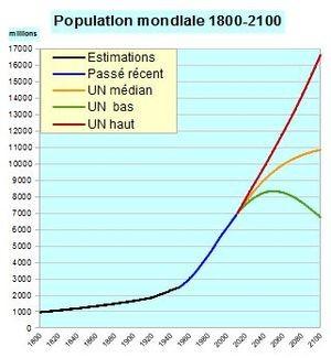 Projections de la démographie mondiale à l'horizon 2100 selon 3 scénarios : vert: optimiste, jaune : réaliste et rouge: pessimiste. Source : wikipédia.