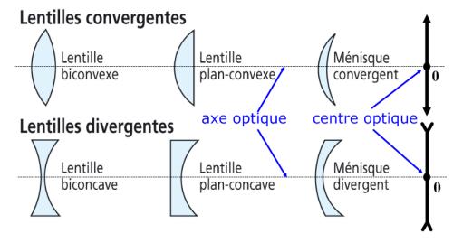 Les prinicpaux types de lentilles. Source: cliquer sur l'image.