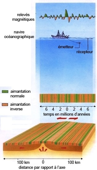 Mesure du paléomagnétisme des roches du plancher océanique. Source: Larousse.