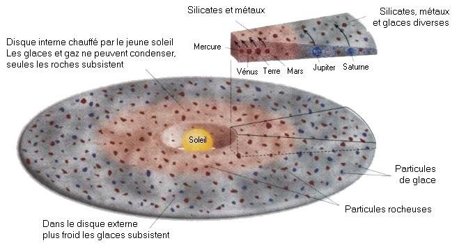 Le disque protoplanétaire : constitution et futures planètes. Sources: thepoussin. Cliquer sur l'image pour vous rendre sur le site.