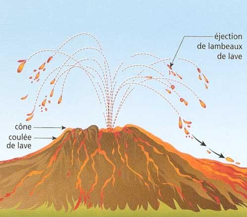 Schéma d'un volcan effusif. Cône volcanique. Sources: SVT 5è.