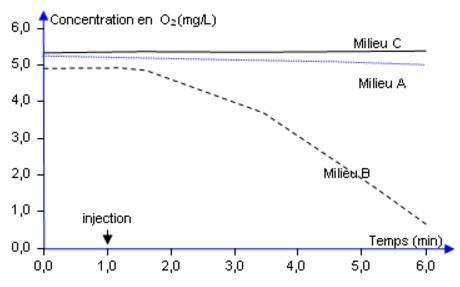 Résultats des mesures de O2 pour les 3 milieux. Sources: banque de schéma SVT.