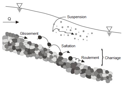 Trois modes de tansport des sédiments dans un cours d'eau. Source: http://hmf.enseeiht.fr/travaux/CD1011/bei/beiere/groupe2/node/84