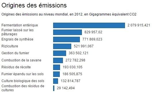 Origine des émissions de GES en 2012. Source : http://reporterre.net/Climat-l-agriculture-est-la-source