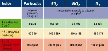 Indice ATMO (nombre de particules présentes dans l'air). A utiliser avec le bilan ci-dessus.