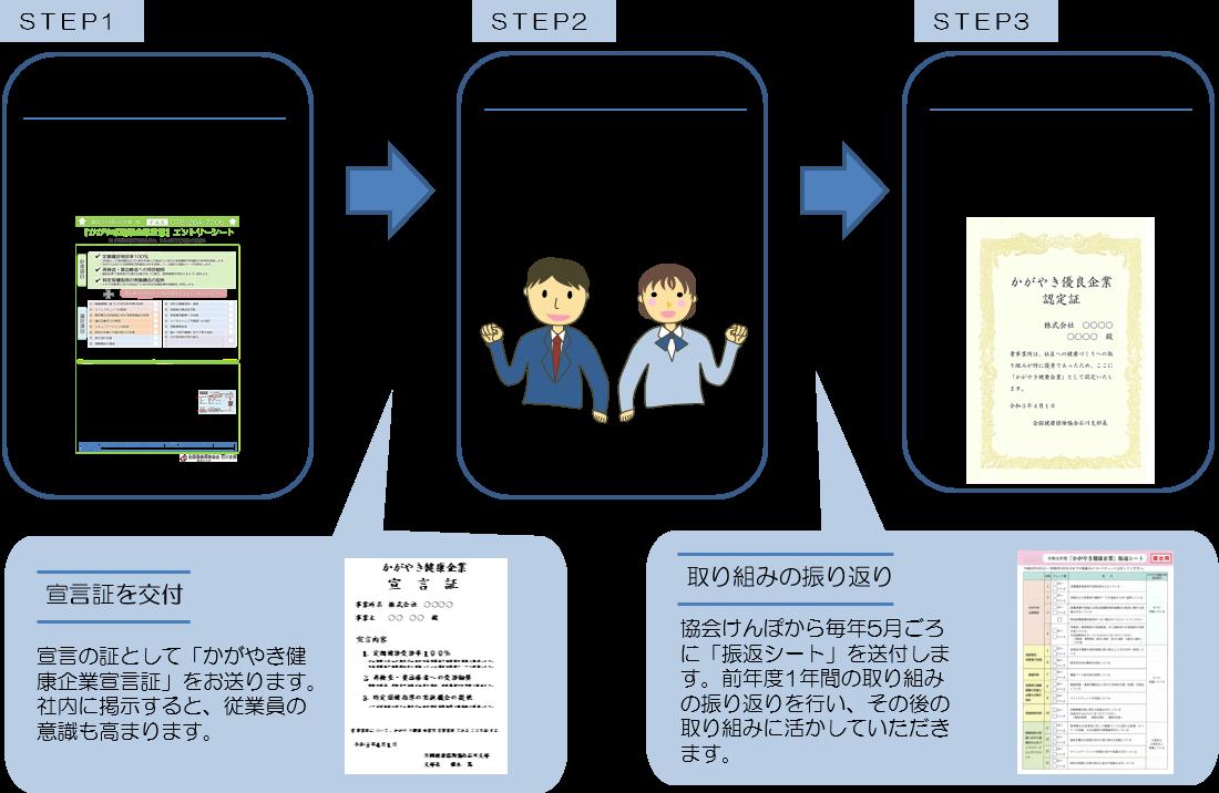 協会けんぽ石川支部かがやき健康企業宣言