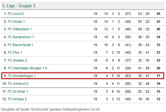 Tabelle nach dem 19. Spieltag