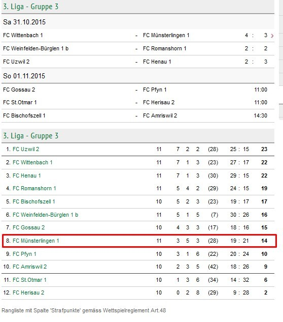 Tabelle nach dem 11. Spieltag