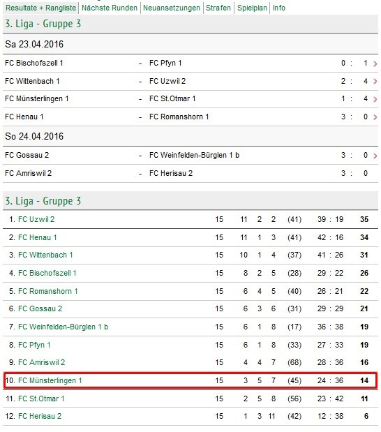 Tabelle FC Münsterlingen