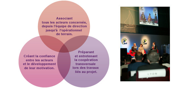 Animateur, Facilitateur, événement, projet, changement, innovation, conventions, ateliers, séminaires, forums, ateliers, formations,  France, Belgique, Luxembourg, Suisse, entreprise, association