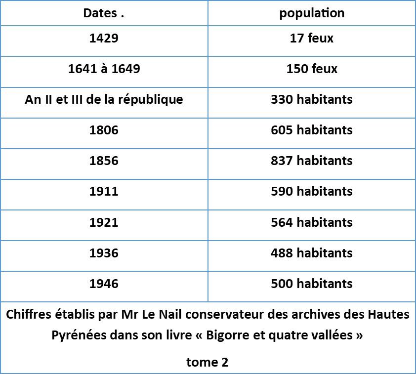 je n'ai pas mis 1783 car on ne compte que le nombre de communiants (361) ce qui ne donne pas d'indication sur la population sinon qu'elle devait être nombreuse.