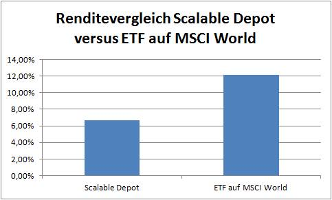 Scalable 6,67% MSCI World 12,10%