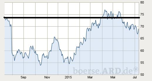 Chart der Adidas-Aktie: Juli 2014 bis Juli 2015