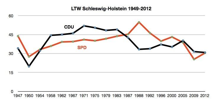 Graphik: A. Ellendt (CDA)