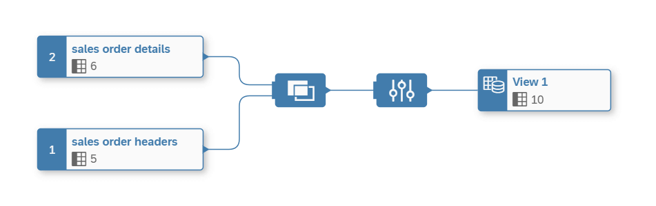 SAP Data Warehouse Cloud Graphical View