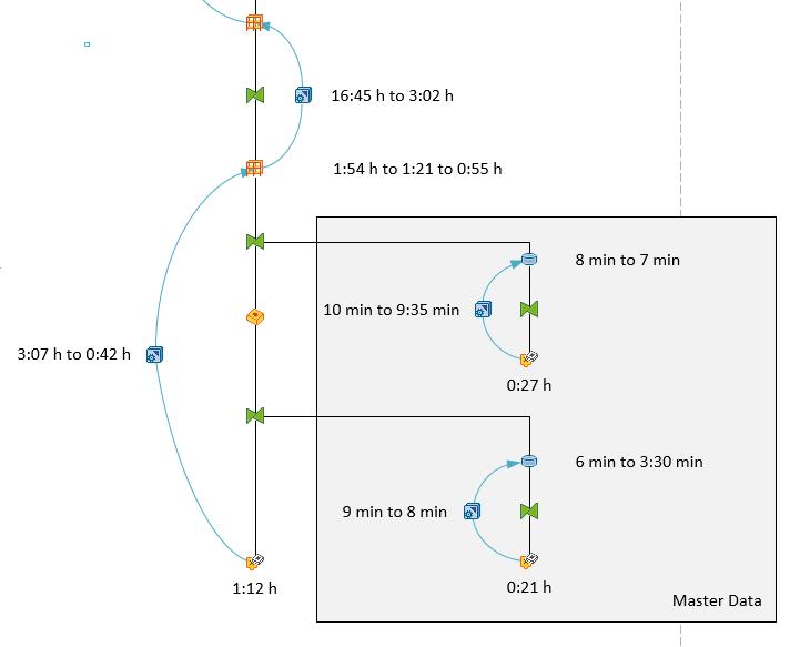 Complete data model