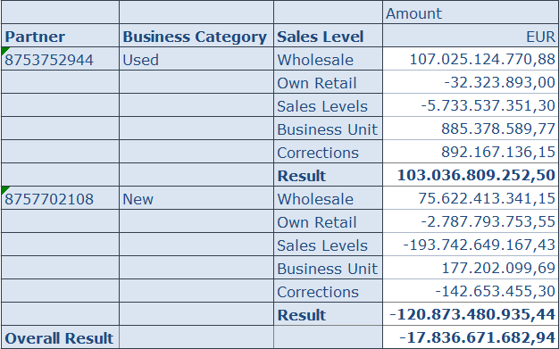 SAP Analysis for Office report