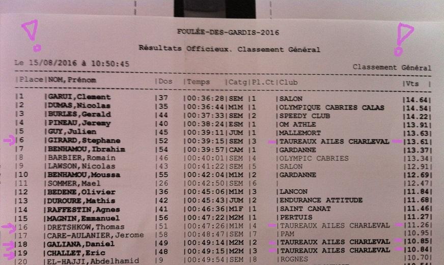 28-Classement du 9km:  4 TACs dans le Top 20!