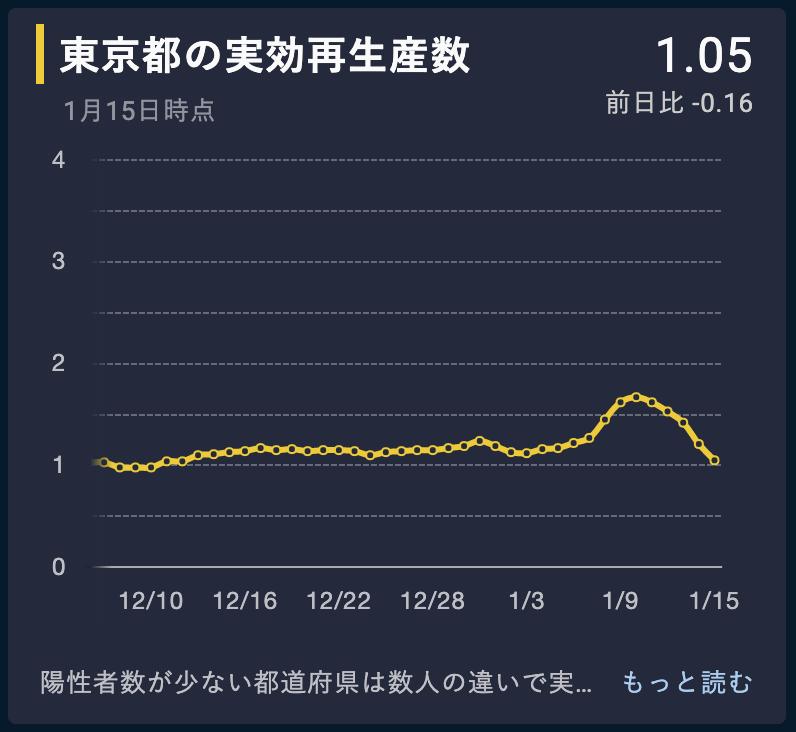 意外だがいま東京の実効再生算数は下降傾向である。(1月17日現在)