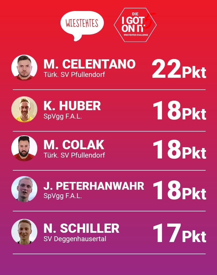 Die aktuelle Spielerrangliste der #Igot5onitchallenge