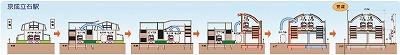 2023年京成立石駅建替計画