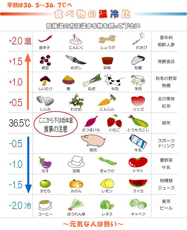 食べ物の温冷比