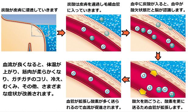 血流が良くなりコリがほぐれる高濃度炭酸ミストを使用