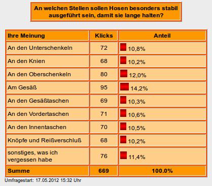 Ergebnis der Umfrage zur Stabilität der Hose