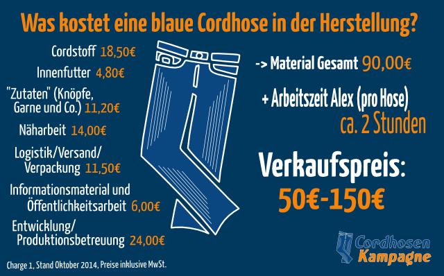 Kostenaufstellung einer blauen Cordhose: Materialgesamtkosten 90€, Arbeitszeit ca. 2 Stunden, vorgeschlagener Verkaufspreis zwischen 50€ und 150€.