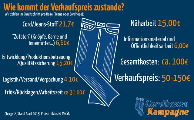 Auflistung der einzelnen Kosten für eine Jeans oder Cordhose der Cordhosenkampagne